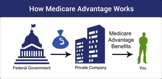 Medicare Advantage Illustration