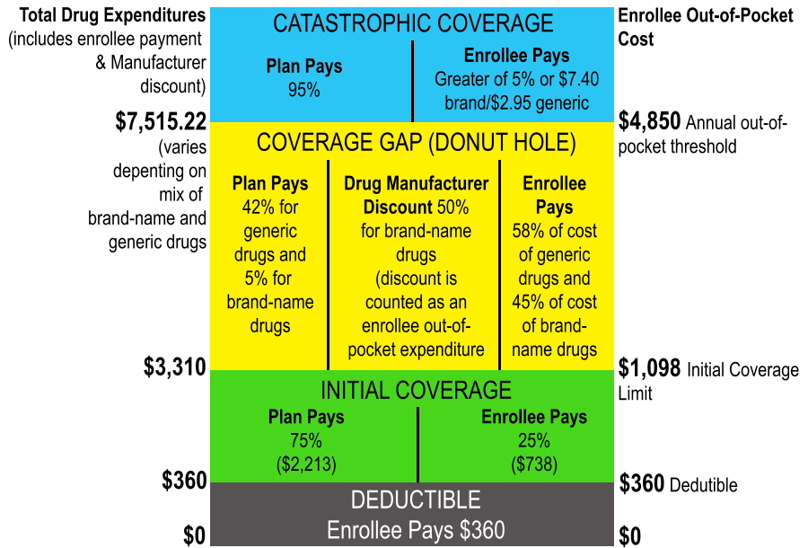 Medicare Part D Chart