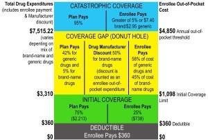 Part D Benefit Chart