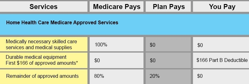 benefit chart medicare