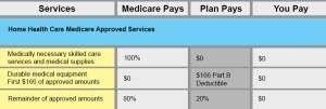 benefit chart for medicare