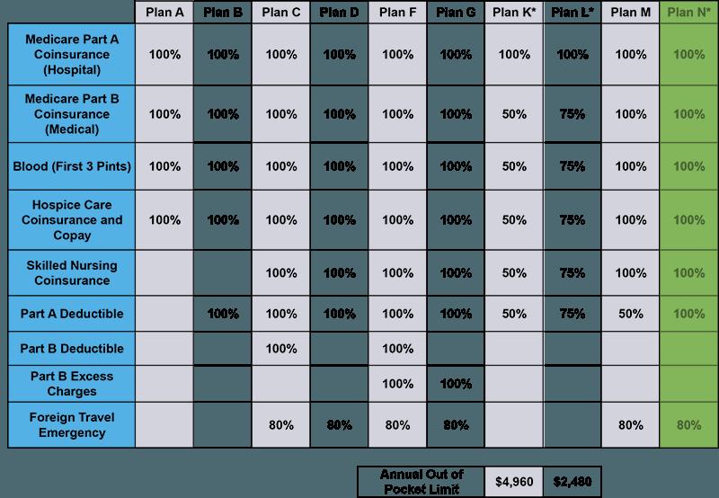 Medigap Plan N Benefit Chart