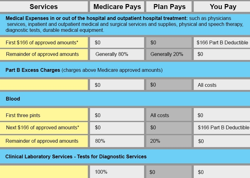 medicare benefit chart
