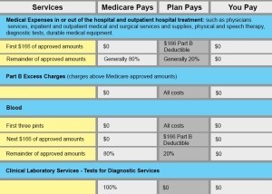 benefit chart for medicare part b