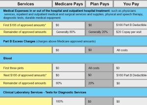 Part B benefit chart