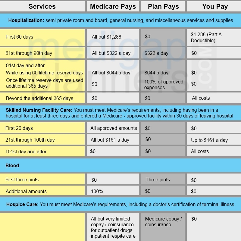 Basic benefits chart for medicare part a
