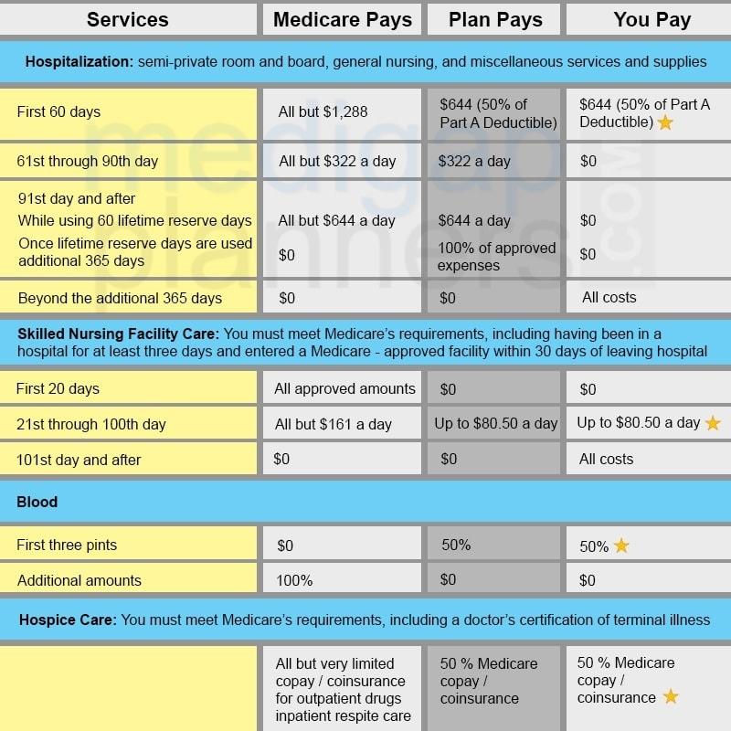Plan K Part A Benefit Chart