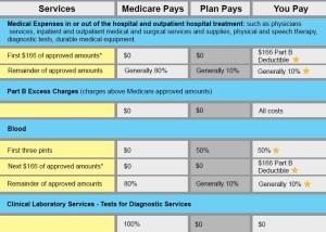 Plan K Part B benefit chart
