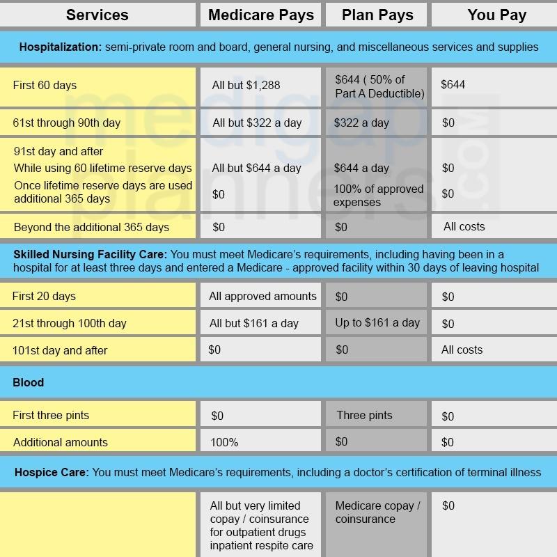 Medicare Part A Benefit Chart
