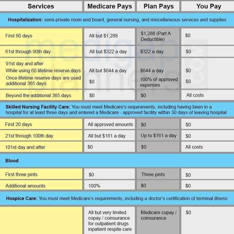 Part A benefit chart