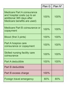 Medigap Plan G vs Medigap Plan N Comparison Chart